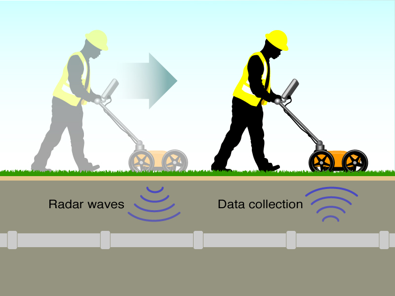 GPR SYSTEM - GSSI GPR equipment can be run with a variety of power supplies ranging from small rechargeable batteries to vehicle batteries and normal 110/220-volt.